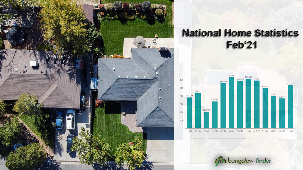 National Home Sales Report Feb'21